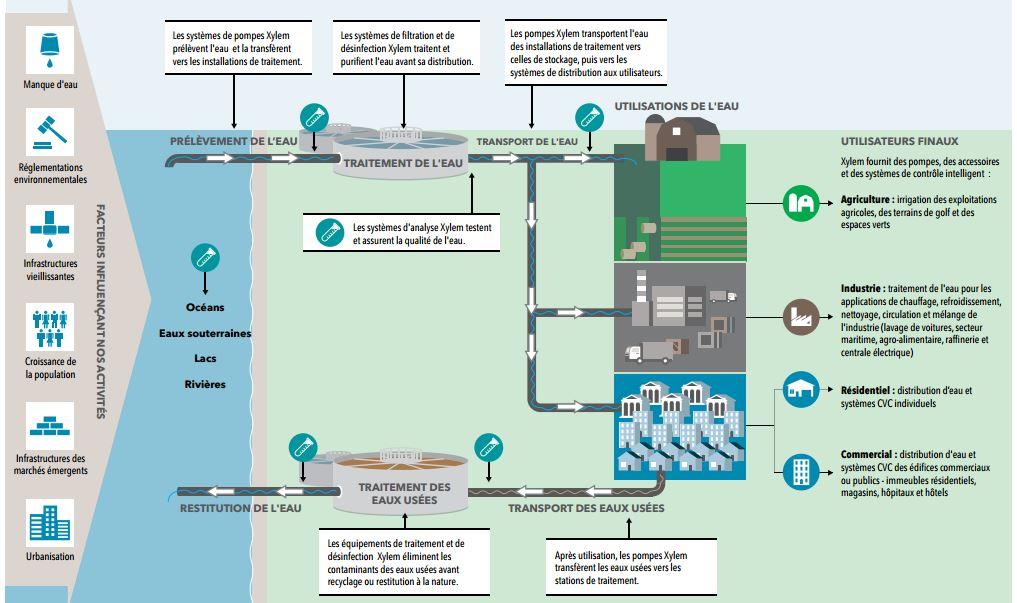 cycle-de-l-eau